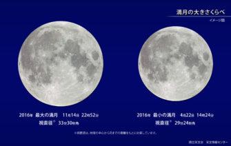 20161114 満月 スーパームーン